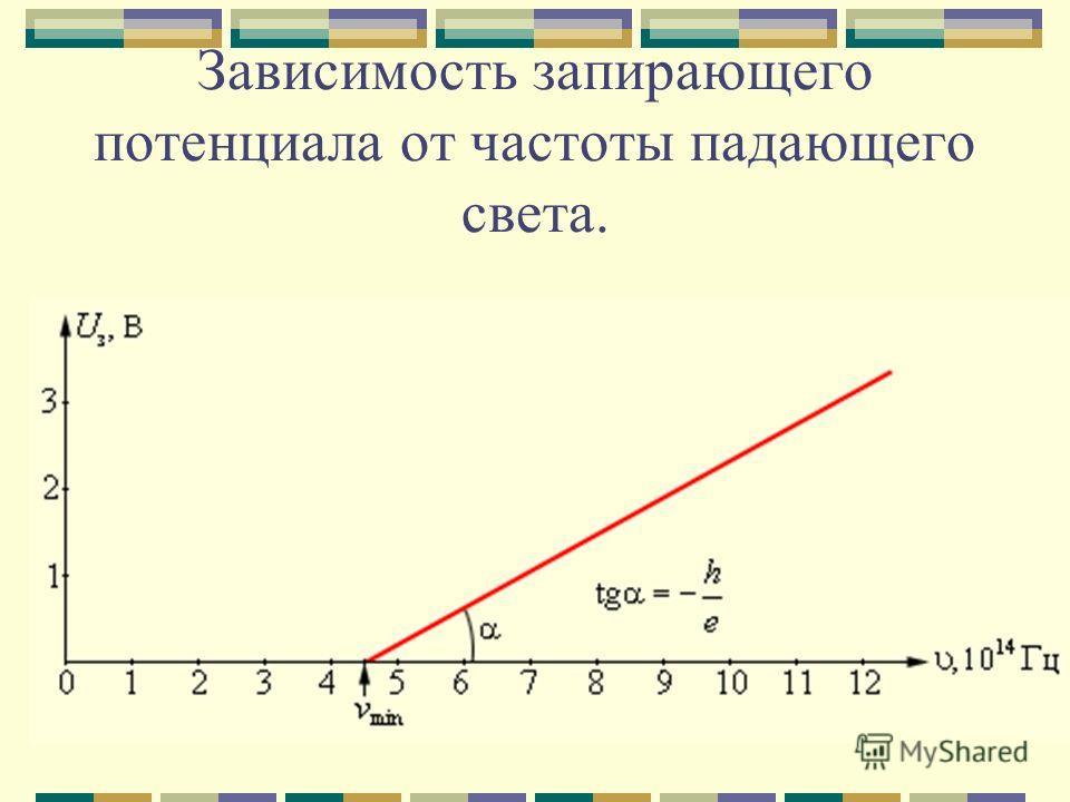 Зависимость запирающего потенциала от частоты падающего света.