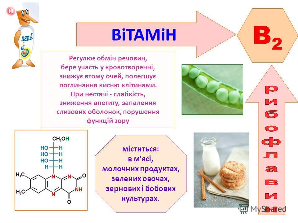 ВіТАМіН B2B2 Регулює обмін речовин, бере участь у кровотворенні, знижує втому очей, полегшує поглинання кисню клітинами. При нестачі - слабкість, зниження апетиту, запалення слизових оболонок, порушення функцій зору міститься: в м'ясі, молочних проду