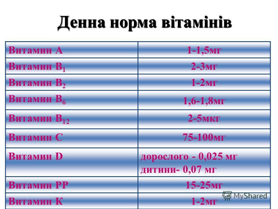 Денна норма вітамінів Витамин А1-1,5мг Витамин В 1 2-3мг Витамин В 2 1-2мг Витамин В 6 1,6-1,8мг Витамин В 12 2-5мкг Витамин С75-100мг Витамин Dдорослого - 0,025 мг дитини- 0,07 мг Витамин РР15-25мг Витамин К1-2мг