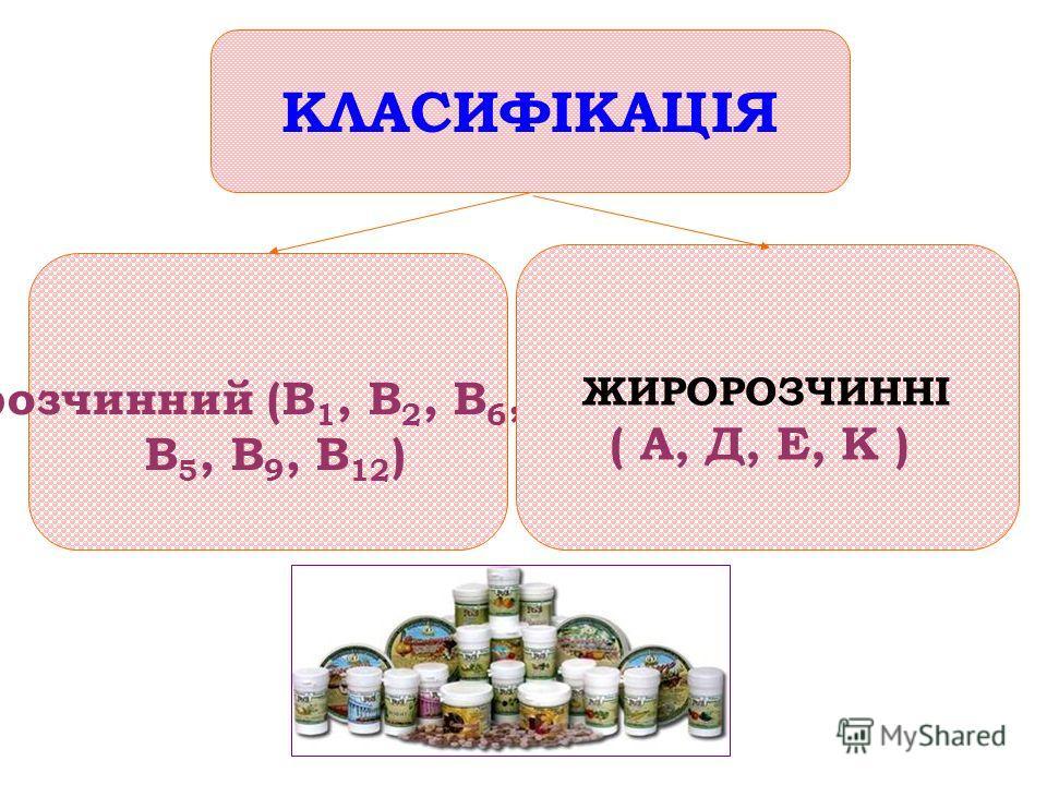 водорозчинний (В 1, В 2, В 6, РР, С, В 5, В 9, В 12 ) ЖИРОРОЗЧИННІ ( А, Д, Е, К ) КЛАСИФІКАЦІЯ