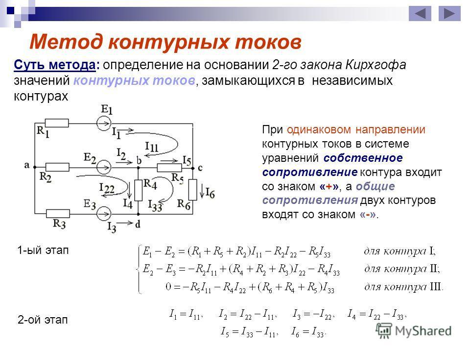 Метод контурных токов Суть метода: определение на основании 2-го закона Кирхгофа значений контурных токов, замыкающихся в независимых контурах При одинаковом направлении контурных токов в системе уравнений собственное сопротивление контура входит со