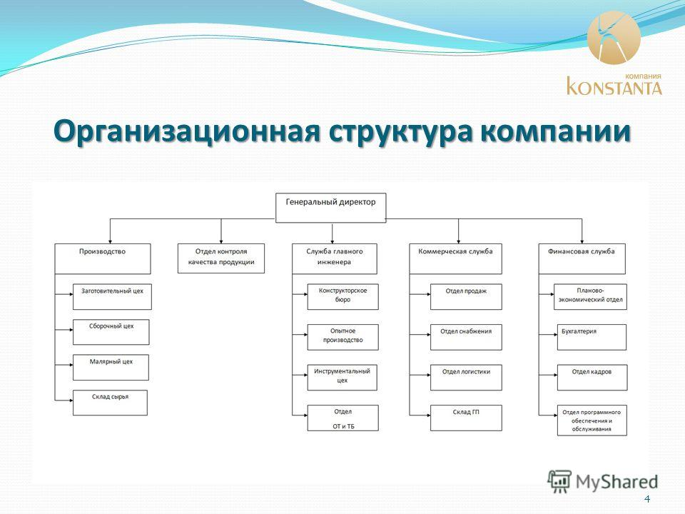 Организационная структура компании 4