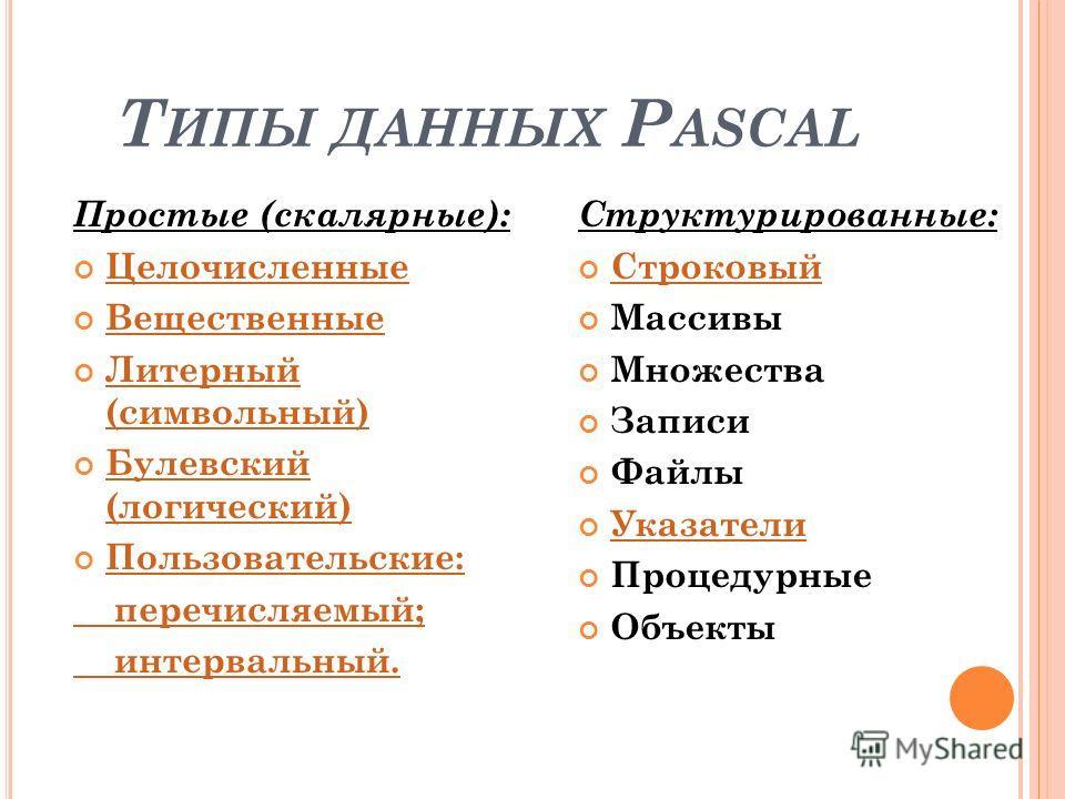Т ИПЫ ДАННЫХ P ASCAL Простые (скалярные): Целочисленные Вещественные Литерный (символьный) Литерный (символьный) Булевский (логический) Булевский (логический) Пользовательские: перечисляемый; интервальный. Структурированные: Строковый Массивы Множест