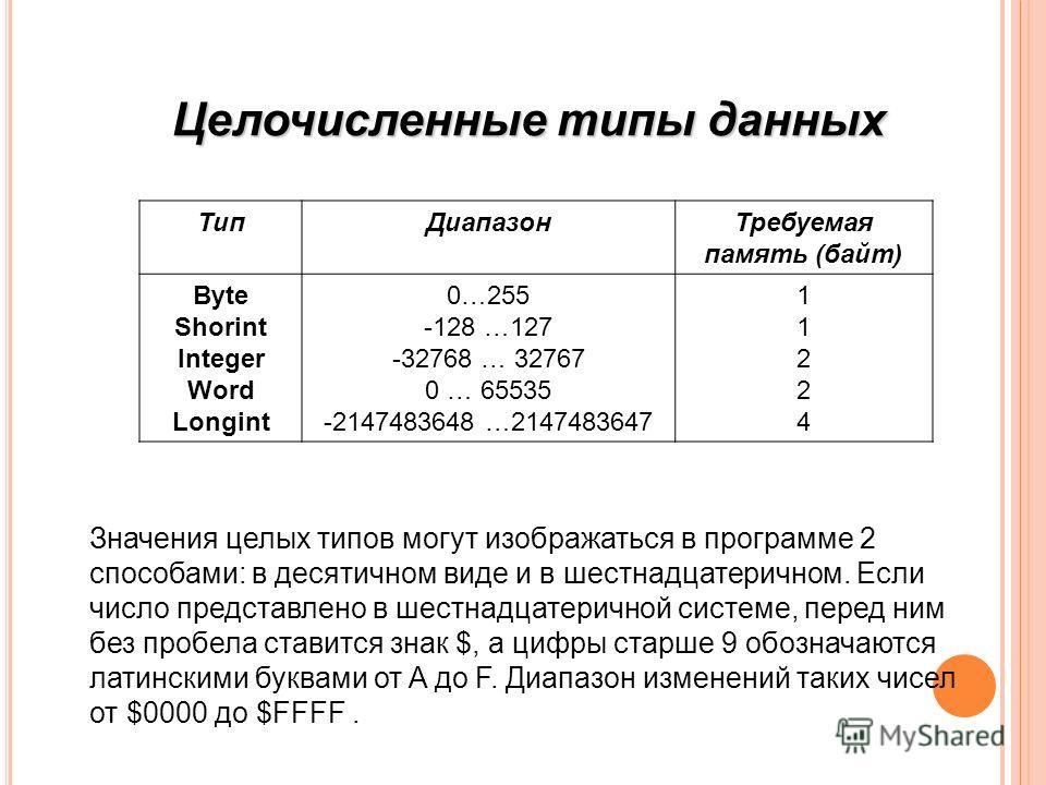 ТипДиапазонТребуемая память (байт) Byte Shorint Integer Word Longint 0…255 -128 …127 -32768 … 32767 0 … 65535 -2147483648 …2147483647 1122411224 Значения целых типов могут изображаться в программе 2 способами: в десятичном виде и в шестнадцатеричном.