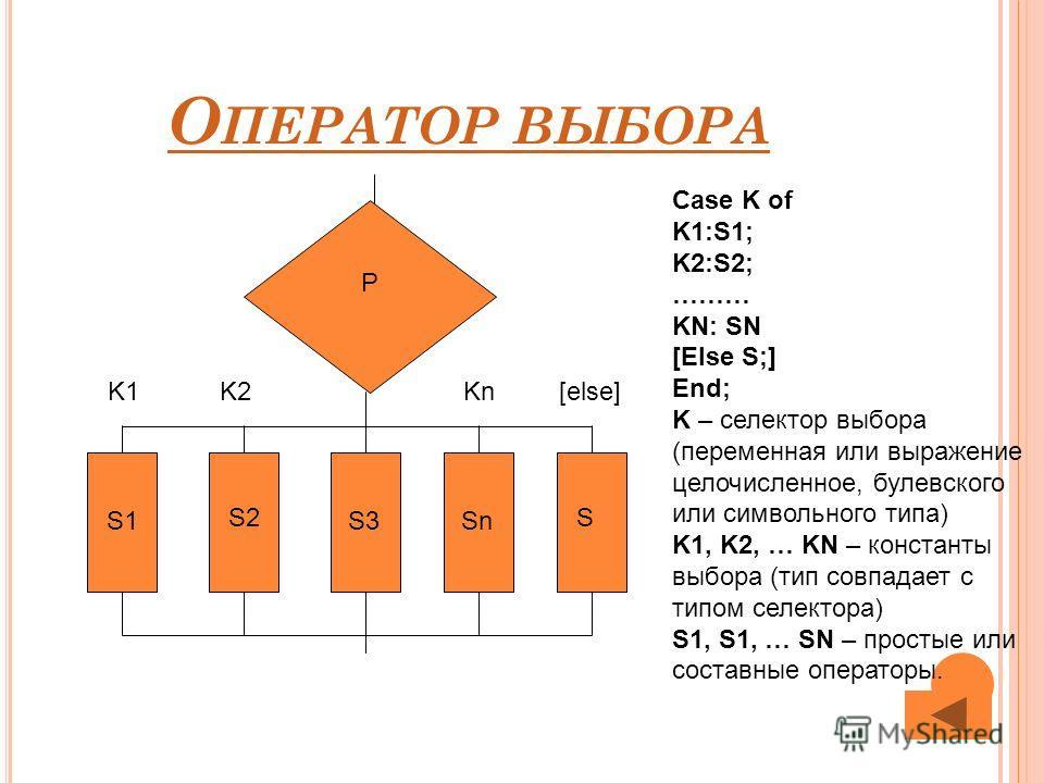 О ПЕРАТОР ВЫБОРА P Case K of K1:S1; K2:S2; ……… KN: SN [Else S;] End; K – селектор выбора (переменная или выражение целочисленное, булевского или символьного типа) K1, K2, … KN – константы выбора (тип совпадает с типом селектора) S1, S1, … SN – просты