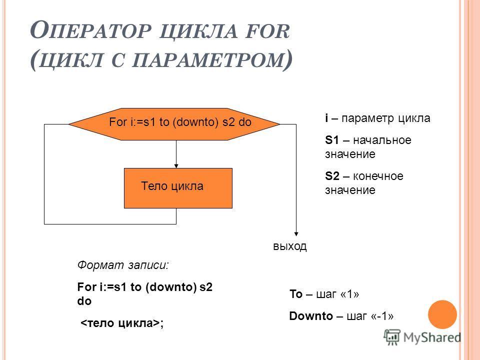 О ПЕРАТОР ЦИКЛА FOR ( ЦИКЛ С ПАРАМЕТРОМ ) Тело цикла выход Формат записи: For i:=s1 to (downto) s2 do ; To – шаг «1» Downto – шаг «-1» For i:=s1 to (downto) s2 do i – параметр цикла S1 – начальное значение S2 – конечное значение