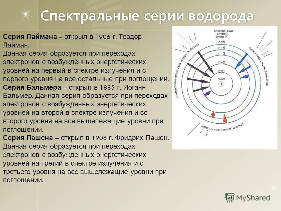 Спектральные серии водорода Серия Лаймана – открыл в 1906 г. Теодор Лайман. Данная серия образуется при переходах электронов с возбуждённых энергетических уровней на первый в спектре излучения и с первого уровня на все остальные при поглощении. Серия