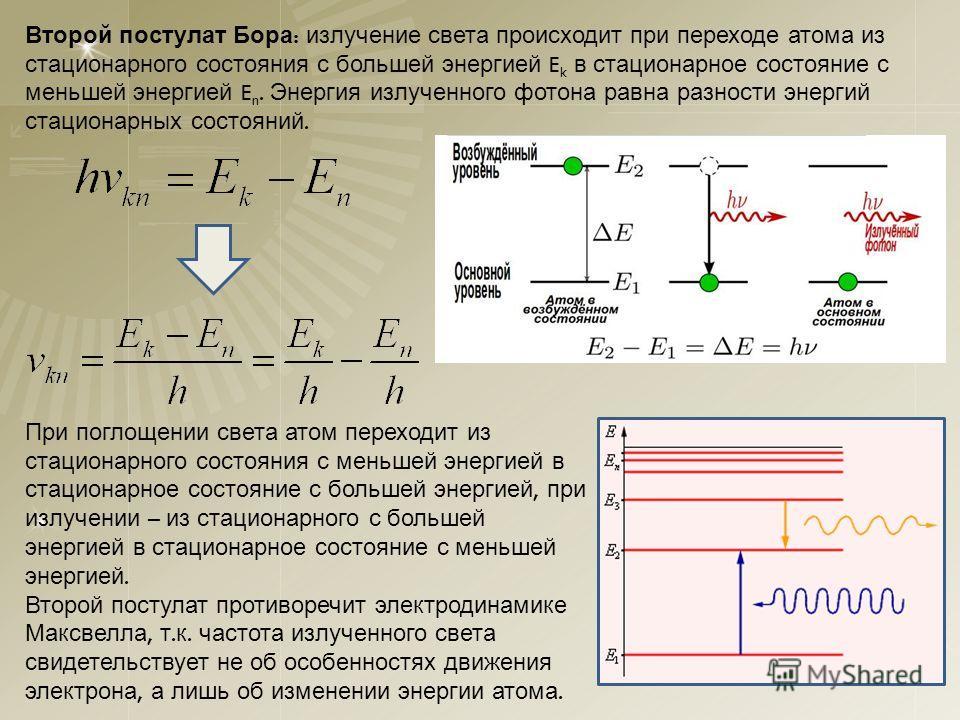 Второй постулат Бора : излучение света происходит при переходе атома из стационарного состояния с большей энергией E k в стационарное состояние с меньшей энергией E n. Энергия излученного фотона равна разности энергий стационарных состояний. При погл