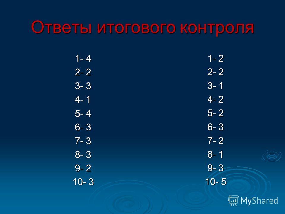 Ответы итогового контроля 1- 4 1- 4 2- 2 2- 2 3- 3 3- 3 4- 1 4- 1 5- 4 5- 4 6- 3 6- 3 7- 3 7- 3 8- 3 8- 3 9- 2 9- 2 10- 3 10- 3 1- 2 1- 2 2- 2 2- 2 3- 1 3- 1 4- 2 4- 2 5- 2 5- 2 6- 3 6- 3 7- 2 7- 2 8- 1 8- 1 9- 3 9- 3 10- 5 10- 5