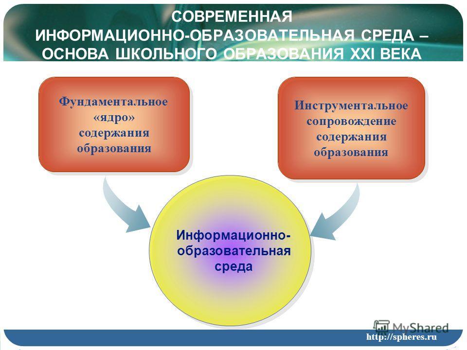 Фундаментальное «ядро» содержания образования Фундаментальное «ядро» содержания образования Инструментальное сопровождение содержания образования Инструментальное сопровождение содержания образования Информационно- образовательная среда Информационно