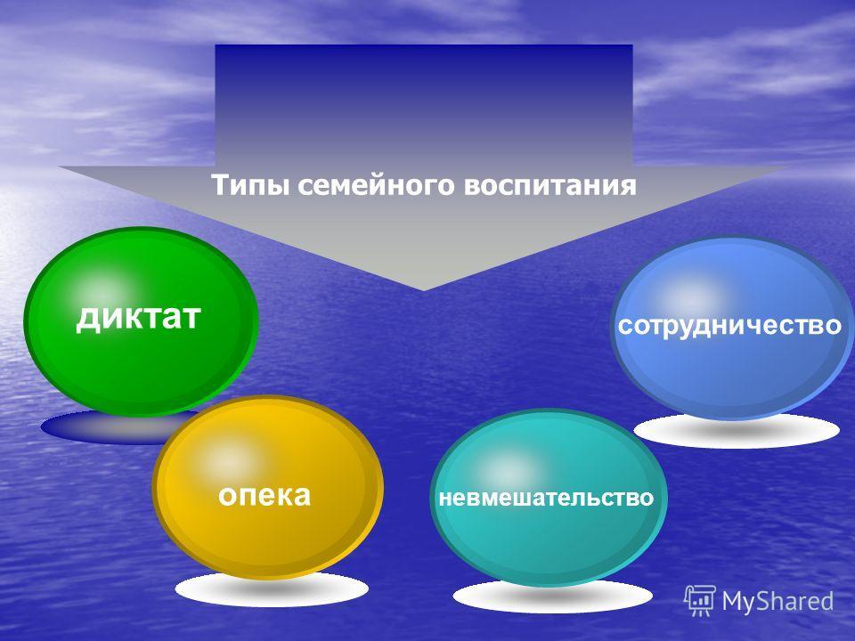 диктат опека невмешательство сотрудничество Типы семейного воспитания