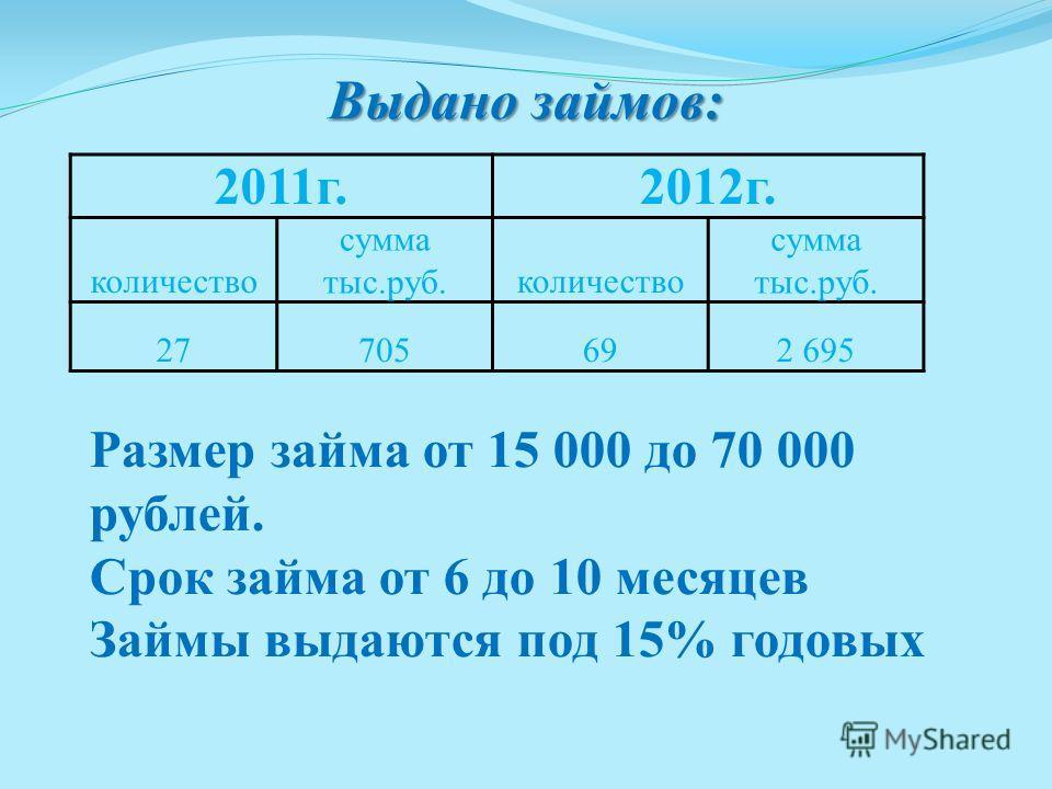 Выдано займов: 2011г.2012г. количество сумма тыс.руб.количество сумма тыс.руб. 27705692 695 Размер займа от 15 000 до 70 000 рублей. Срок займа от 6 до 10 месяцев Займы выдаются под 15% годовых