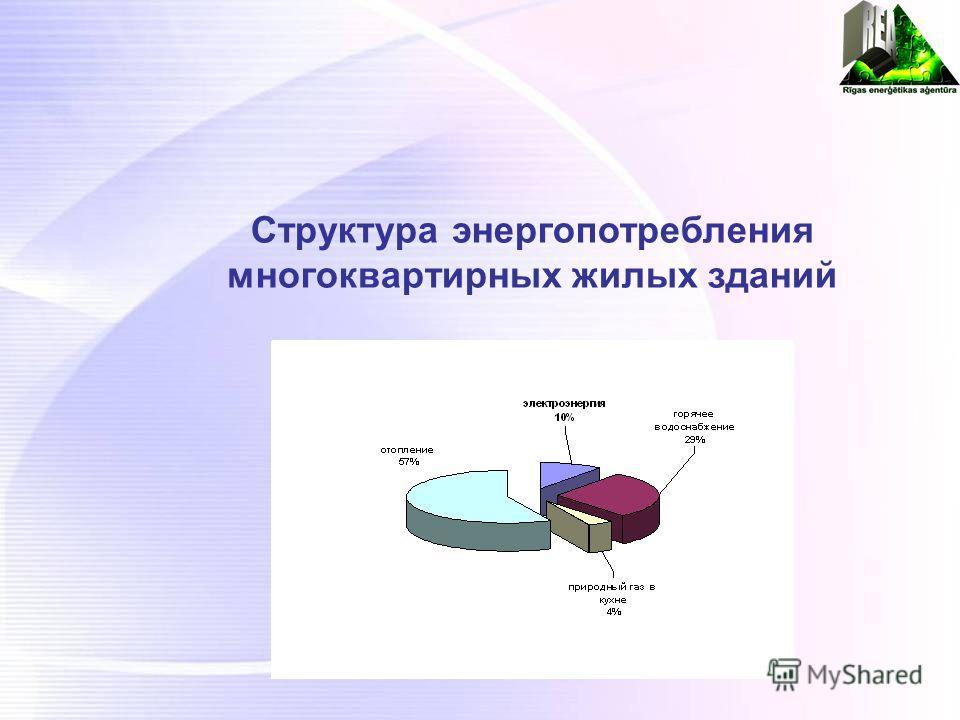Структура энергопотребления многоквартирных жилых зданий