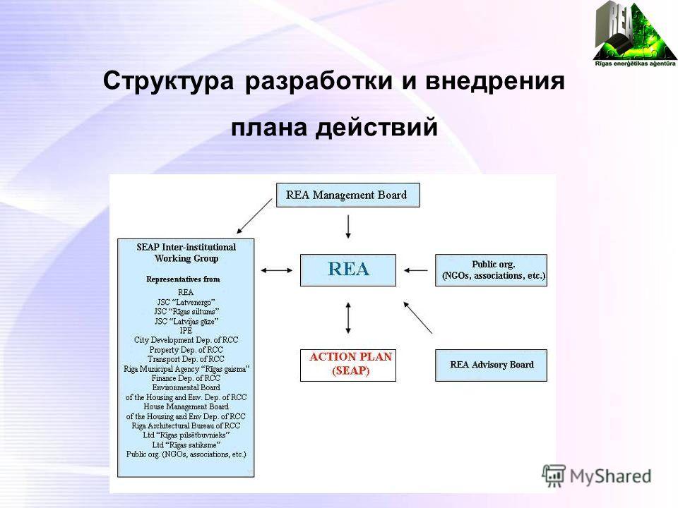 Структура разработки и внедрения плана действий