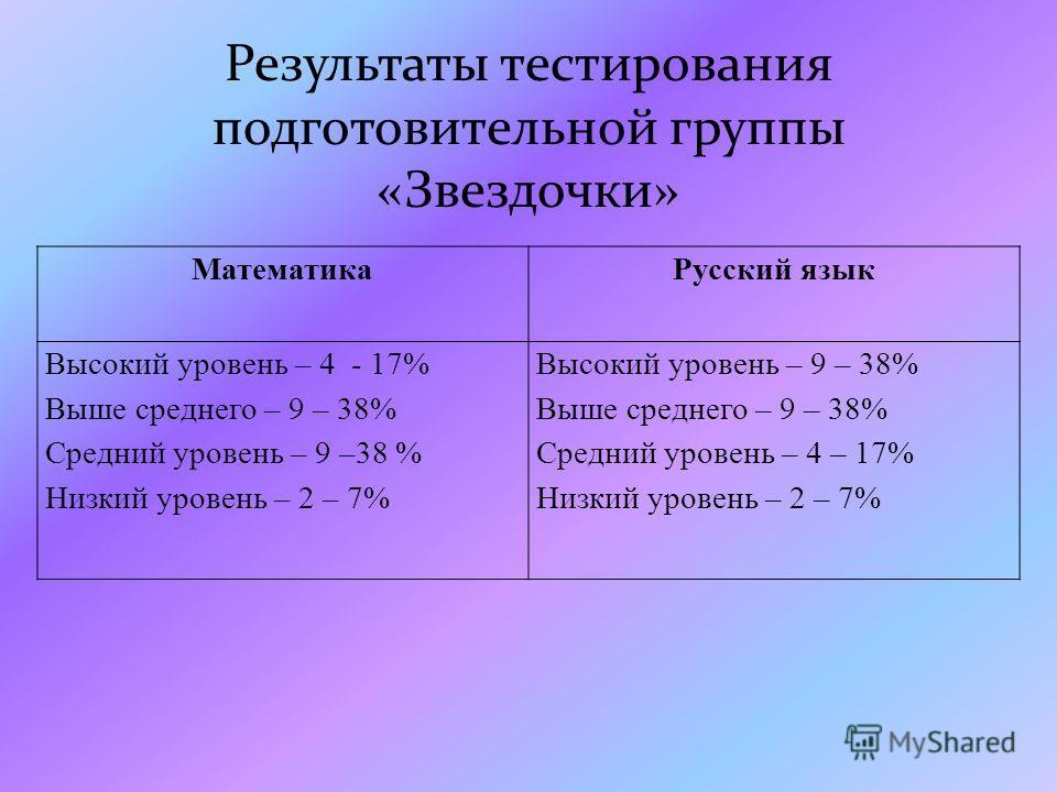 Математика Русский язык Высокий уровень – 4 - 17% Выше среднего – 9 – 38% Средний уровень – 9 –38 % Низкий уровень – 2 – 7% Высокий уровень – 9 – 38% Выше среднего – 9 – 38% Средний уровень – 4 – 17% Низкий уровень – 2 – 7%
