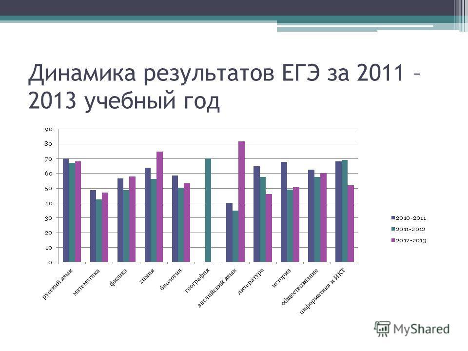 Динамика результатов ЕГЭ за 2011 – 2013 учебный год