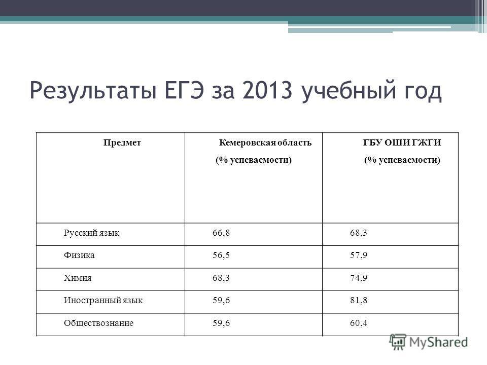 Результаты ЕГЭ за 2013 учебный год Предмет Кемеровская область (% успеваемости) ГБУ ОШИ ГЖГИ (% успеваемости) Русский язык66,868,3 Физика56,557,9 Химия68,374,9 Иностранный язык59,681,8 Обществознание59,660,4