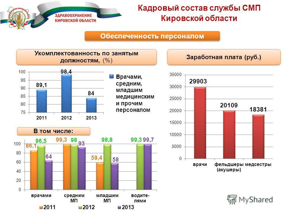 Кадровый состав службы СМП Кировской области Обеспеченность персоналом Заработная плата (руб.) Укомплектованность по занятым должностям, (%) Врачами, средним, младшим медицинским и прочим персоналом В том числе: