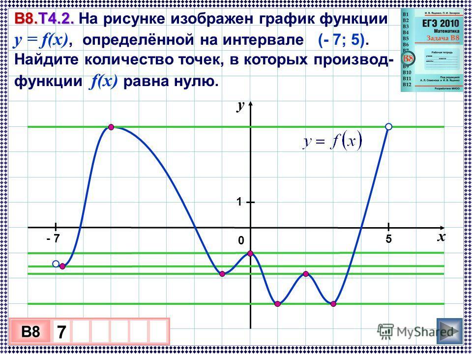 В8.Т4.2. В8.Т4.2. На рисунке изображен график функции y = f(x), определённой на интервале (- 7; 5). Найдите количество точек, в которых производ- ная функции f(x) равна нулю. 3 х 1 0 х B8 7 у 0 х - 7 5 I 1 II