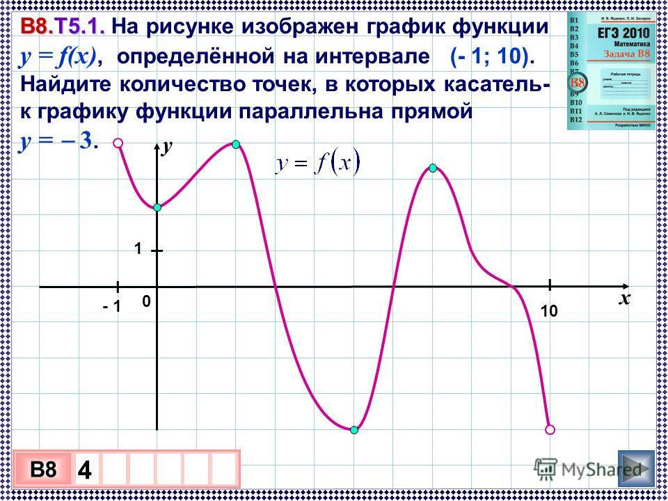 3 х 1 0 х B8 4 В8.Т5.1. В8.Т5.1. На рисунке изображен график функции y = f(x), определённой на интервале (- 1; 10). Найдите количество точек, в которых касатель- ная к графику функции параллельна прямой y = 3. у 0 х - 1 10 I 1 I I