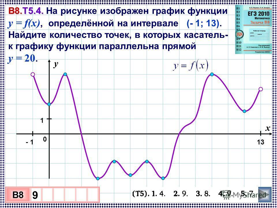 3 х 1 0 х B8 9 В8.Т5.4. В8.Т5.4. На рисунке изображен график функции y = f(x), определённой на интервале (- 1; 13). Найдите количество точек, в которых касатель- ная к графику функции параллельна прямой y = 20. у 0 х - 113 I 1 I I