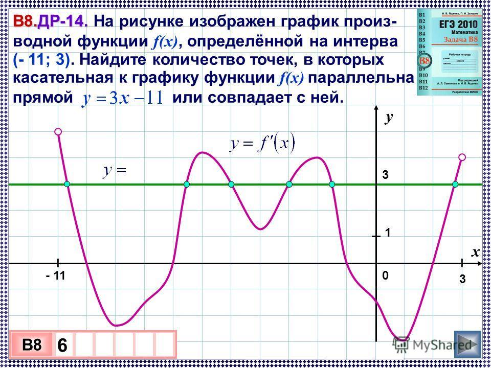 3 В8.ДР-14. В8.ДР-14. На рисунке изображен график произ- водной функции f(x), определённой на интерва ле (- 11; 3). Найдите количество точек, в которых касательная к графику функции f(x) параллельна прямой или совпадает с ней. 3 х 1 0 х B8 6 у 0 1 х