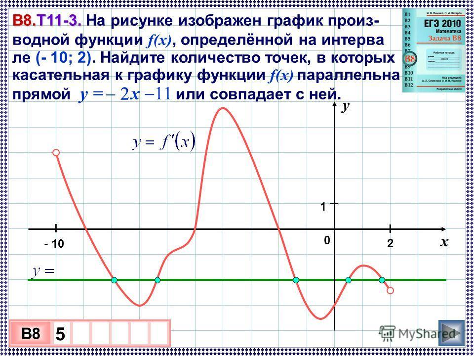 В8.Т11-3. В8.Т11-3. На рисунке изображен график произ- водной функции f(x), определённой на интерва ле (- 10; 2). Найдите количество точек, в которых касательная к графику функции f(x) параллельна прямой y = x 11 или совпадает с ней. 3 х 1 0 х B8 5 у