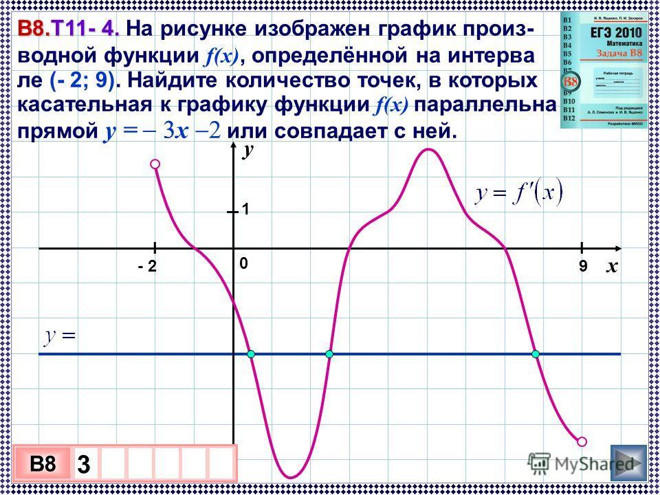 В8.Т11- 4. В8.Т11- 4. На рисунке изображен график произ- водной функции f(x), определённой на интерва ле (- 2; 9). Найдите количество точек, в которых касательная к графику функции f(x) параллельна прямой y = x 2 или совпадает с ней. 3 х 1 0 х B8 3 у