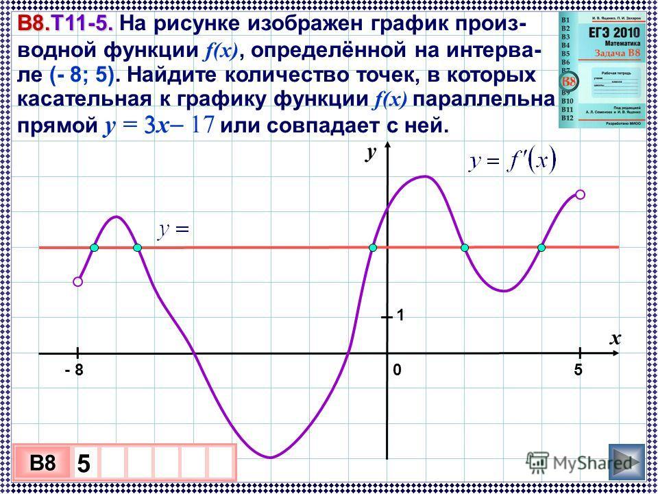 В8.Т11-5. В8.Т11-5. На рисунке изображен график произ- водной функции f(x), определённой на интерва- ле (- 8; 5). Найдите количество точек, в которых касательная к графику функции f(x) параллельна прямой y = 3x 17 или совпадает с ней. 3 х 1 0 х B8 5