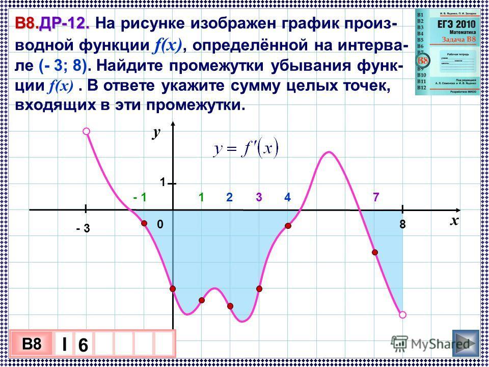 В8.ДР-12. В8.ДР-12. На рисунке изображен график произ- водной функции f(x), определённой на интерва- ле (- 3; 8). Найдите промежутки убывания функ- ции f(x). В ответе укажите сумму целых точек, входящих в эти промежутки. 3 х 1 0 х B8 I 6 у 0 1 х - 3