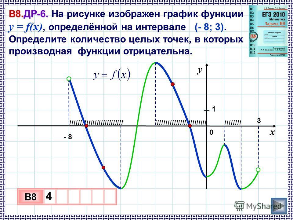 IIIIIIIIIIIIIIIIIIIIIIIIIIIIIIIIIIIIIIIIIIIIIIIIIIIIIIIIIII В8.ДР-6. В8.ДР-6. На рисунке изображен график функции y = f(x), определённой на интервале (- 8; 3). Определите количество целых точек, в которых производная функции отрицательна. 3 х 1 0 х B