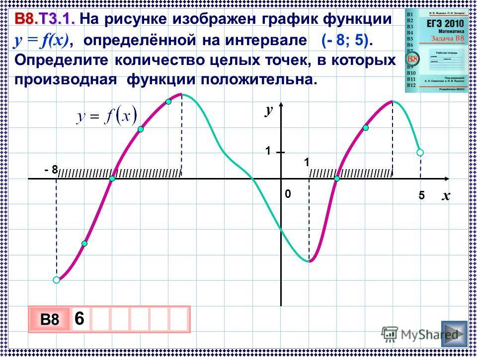 IIIIIIIIIIIIIIIIIIIIIIIIIIIIIIIIIIIIIIIIIIIIIIIIIIIIIIIIIIIIII В8.Т3.1. В8.Т3.1. На рисунке изображен график функции y = f(x), определённой на интервале (- 8; 5). Определите количество целых точек, в которых производная функции положительна. 3 х 1 0