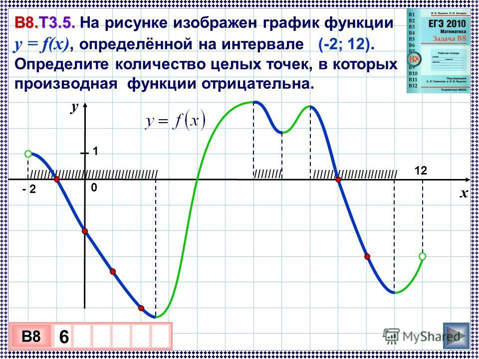 IIIIIIIIIIIIIIIIIIIIIIIII IIIIIIIIIIIIIIIIIIIIIIIIIIIIIIIIIIIIII IIIIIIII В8.Т3.5. В8.Т3.5. На рисунке изображен график функции y = f(x), определённой на интервале (-2; 12). Определите количество целых точек, в которых производная функции отрицательн