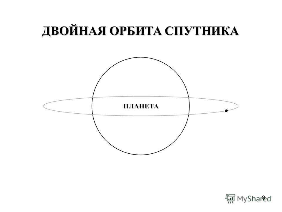 3 ДВОЙНАЯ ОРБИТА СПУТНИКА ПЛАНЕТА