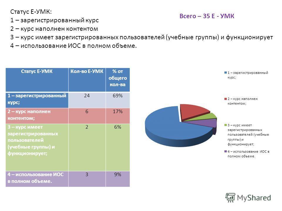 Статус Е-УМК: 1 – зарегистрированный курс 2 – курс наполнен контентом 3 – курс имеет зарегистрированных пользователей (учебные группы) и функционирует 4 – использование ИОС в полном объеме. Статус Е-УМККол-во Е-УМК% от общего кол-ва 1 – зарегистриров