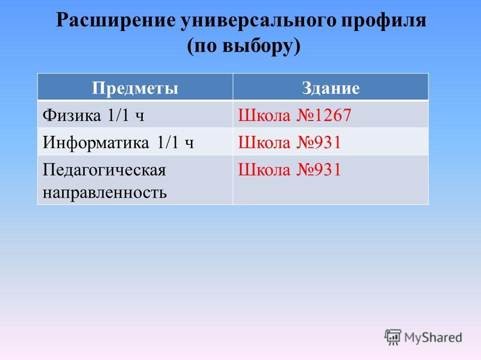 Расширение универсального профиля (по выбору) ПредметыЗдание Физика 1/1 чШкола 1267 Информатика 1/1 чШкола 931 Педагогическая направленность Школа 931
