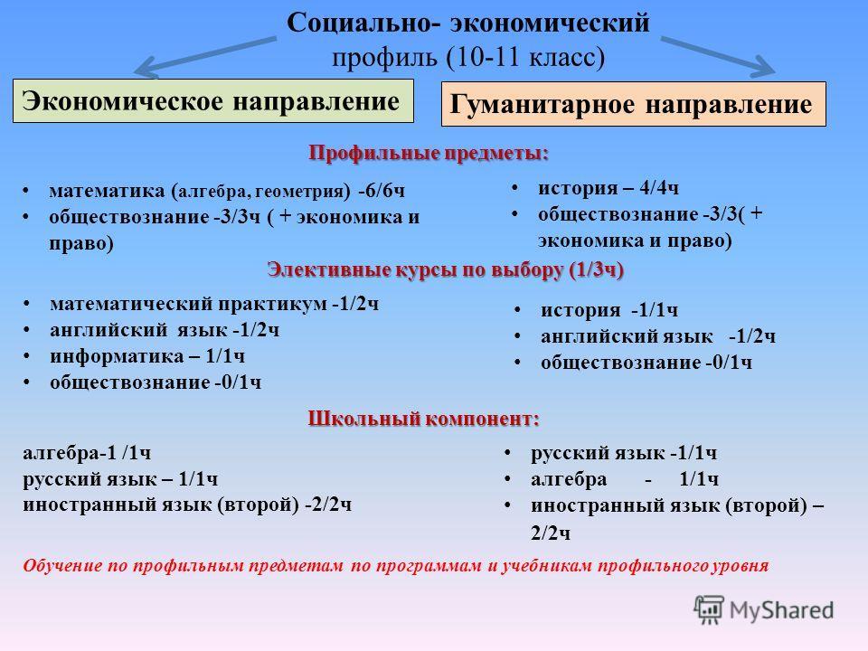 Социально- экономический профиль (10-11 класс) Экономическое направление Гуманитарное направление Профильные предметы: Элективные курсы по выбору (1/3ч) Школьный компонент: математика ( алгебра, геометрия ) -6/6ч обществознание -3/3ч ( + экономика и