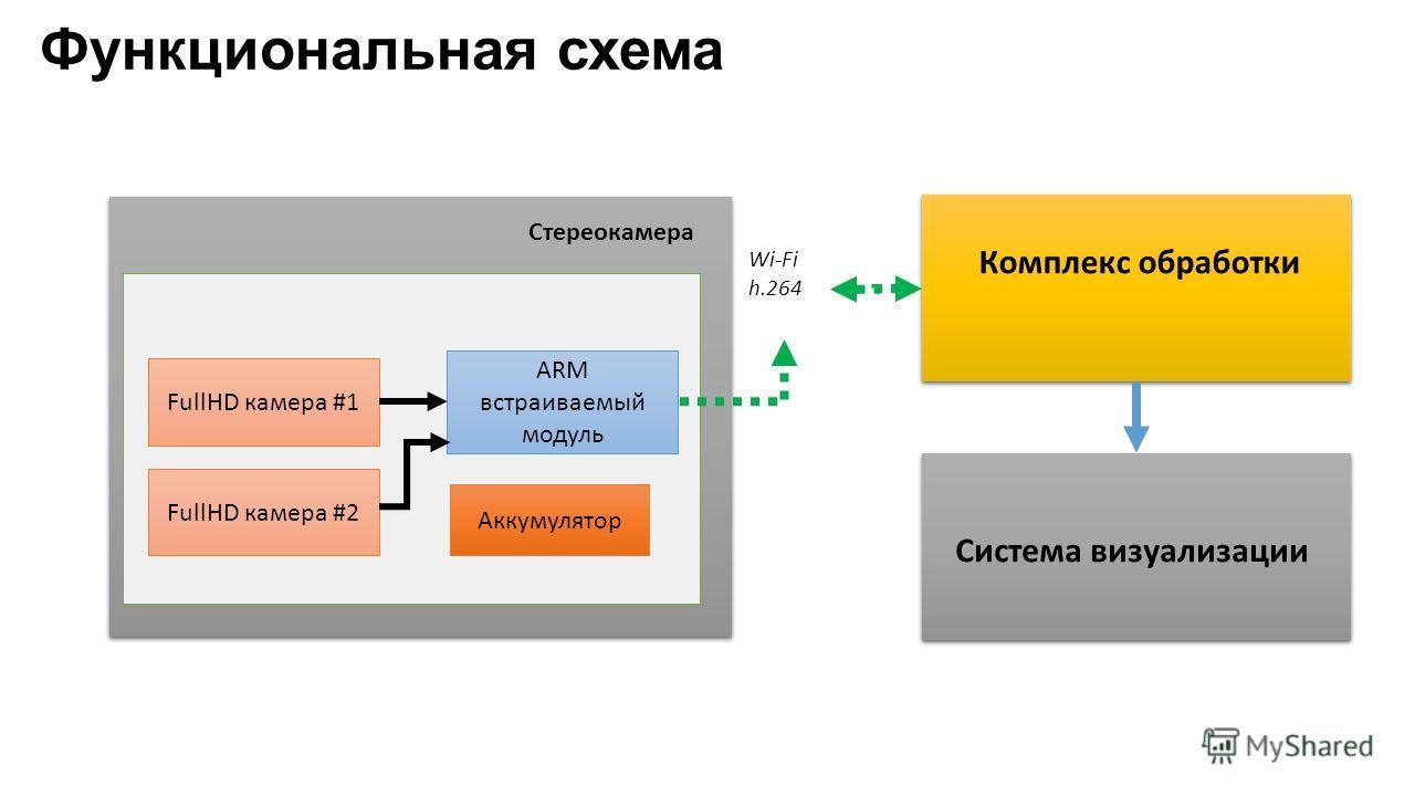 Функциональная схема Стереокамера Wi-Fi h.264 FullHD камера #1 FullHD камера #2 ARM встраиваемый модуль Аккумулятор Комплекс обработки Система визуализации