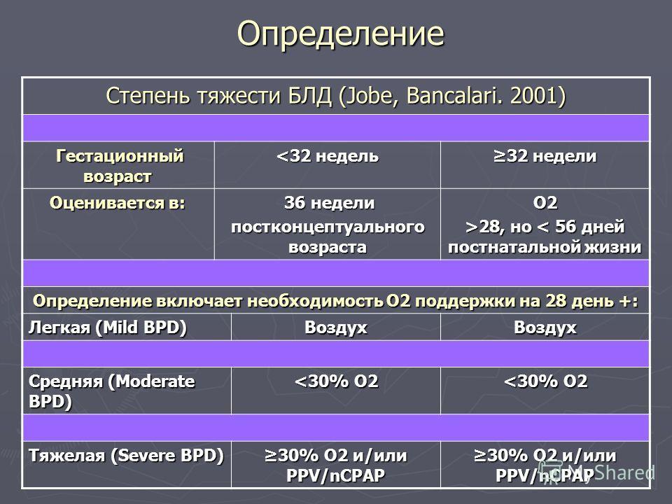 Определение Степень тяжести БЛД (Jobe, Bancalari. 2001) Гестационный возраст Гестационный возраст 28, но 28, но < 56 дней постнатальной жизни Определение включает необходимость О2 поддержки на 28 день +: Легкая (Mild BPD) ВоздухВоздух Средняя (Modera