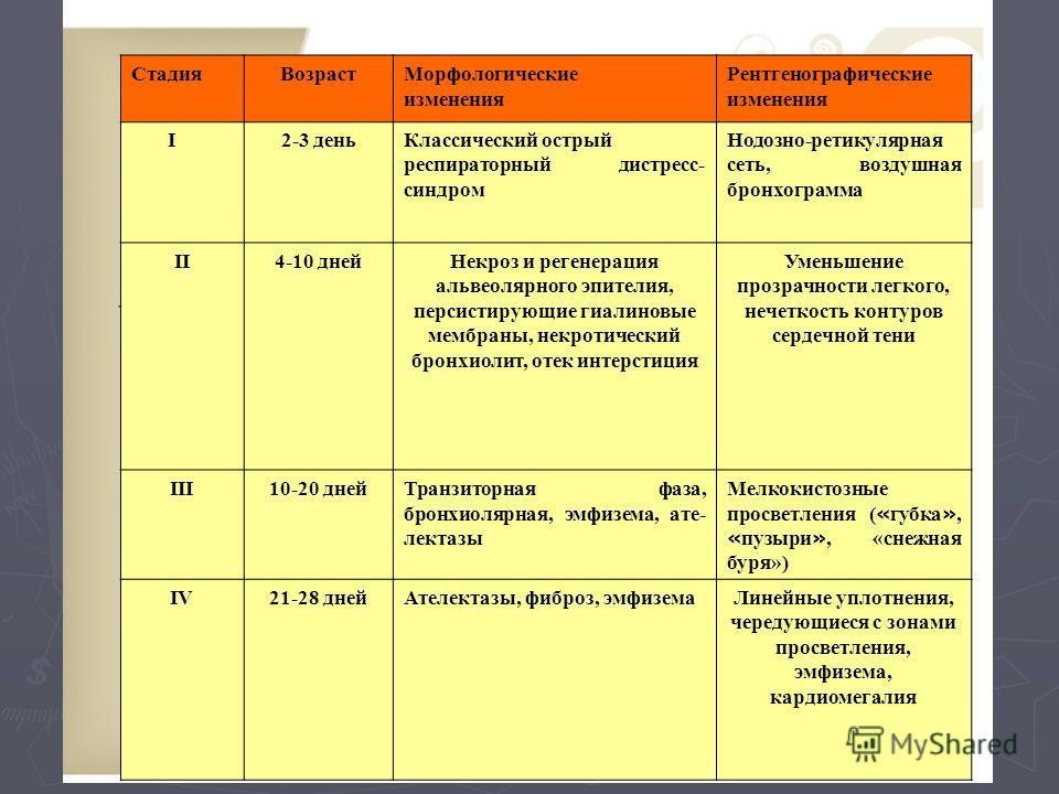 Таблица 2. Стадии течения БЛД. СтадияВозрастМорфологические изменения Рентгенографические изменения I2-3 деньКлассический острый респираторный дистресс- синдром Нодозно-ретикулярная сеть, воздушная бронхограмма II4-10 днейНекроз и регенерация альвеол