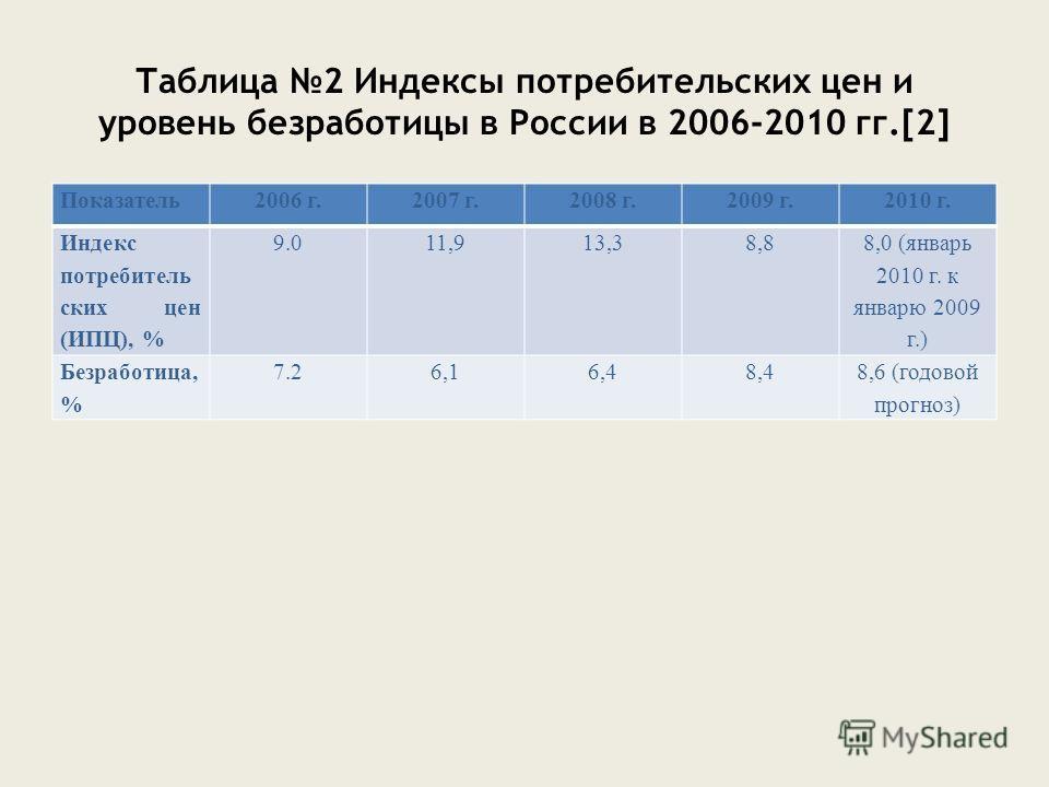 Таблица 2 Индексы потребительских цен и уровень безработицы в России в 2006-2010 гг.[2] Показатель2006 г.2007 г.2008 г.2009 г.2010 г. Индекс потребитель ских цен (ИПЦ), % 9.011,913,38,8 8,0 (январь 2010 г. к январю 2009 г.) Безработица, % 7.26,16,48,