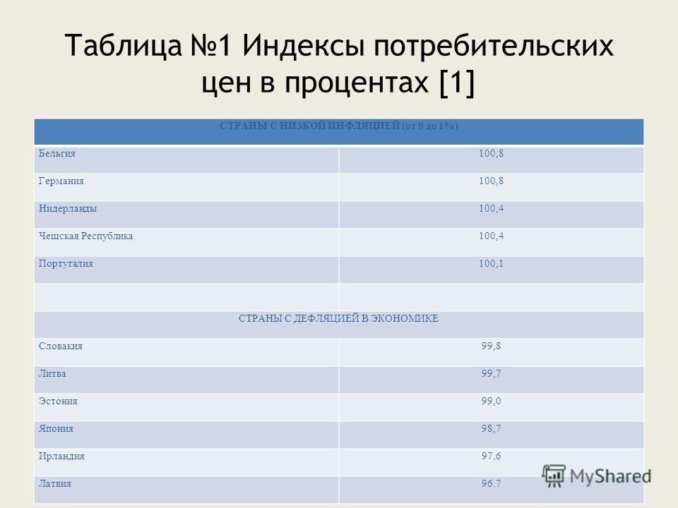 Таблица 1 Индексы потребительских цен в процентах [1] СТРАНЫ С НИЗКОЙ ИНФЛЯЦИЕЙ (от 0 до 1%) Бельгия100,8 Германия100,8 Нидерланды100,4 Чешская Республика100,4 Португалия100,1 СТРАНЫ С ДЕФЛЯЦИЕЙ В ЭКОНОМИКЕ Словакия99,8 Литва99,7 Эстония99,0 Япония98