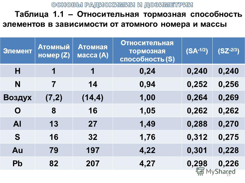 15 Таблица 1.1 – Относительная тормозная способность элементов в зависимости от атомного номера и массы Элемент Атомный номер (Z) Атомная масса (А) Относительная тормозная способность (S) (SA -1/2 )(SZ -2/3 ) Н110,240,240 N7140,940,2520,256 Воздух(7,