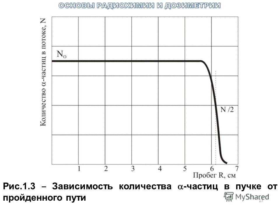 17 Рис.1.3 Зависимость количества -частиц в пучке от пройденного пути