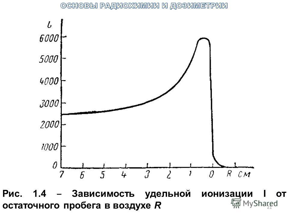 21 Рис. 1.4 Зависимость удельной ионизации I от остаточного пробега в воздухе R