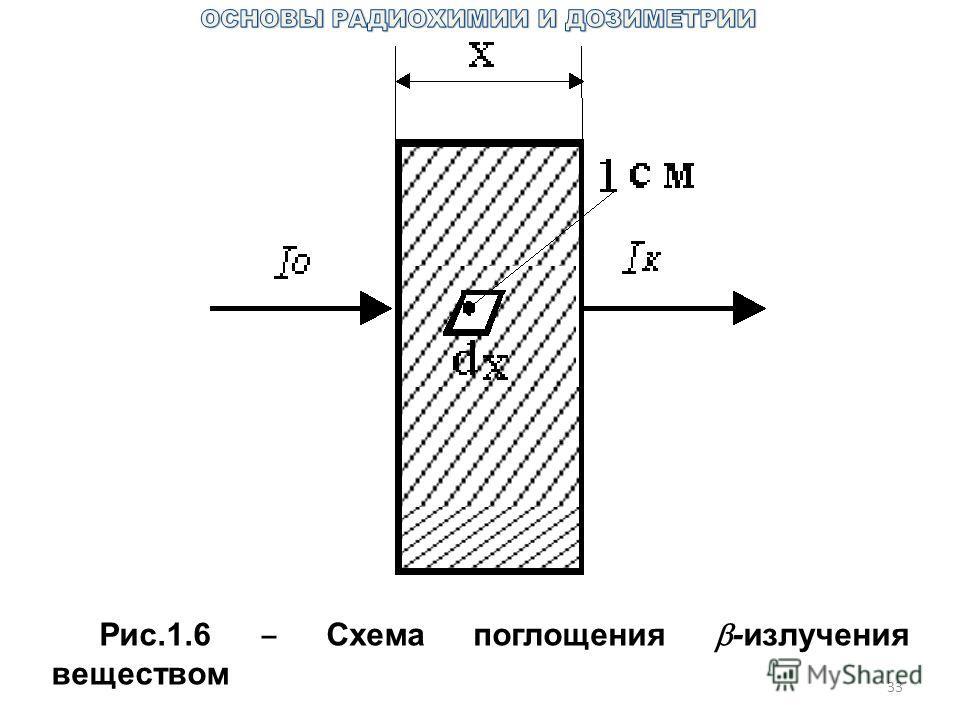 33 Рис.1.6 Схема поглощения -излучения веществом