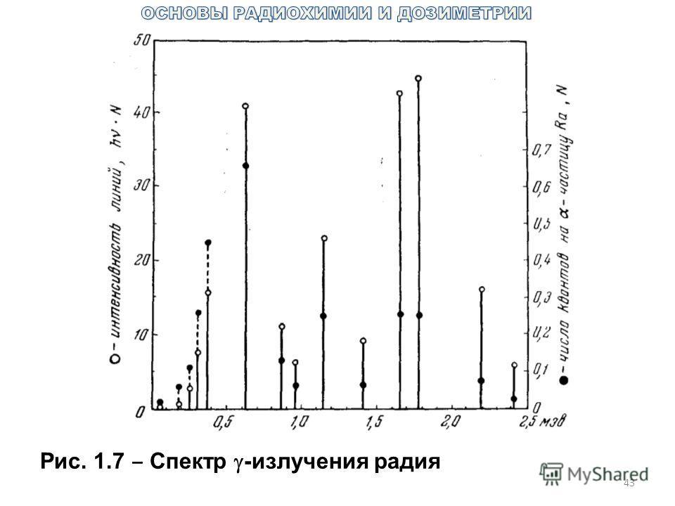 43 Рис. 1.7 Спектр -излучения радия
