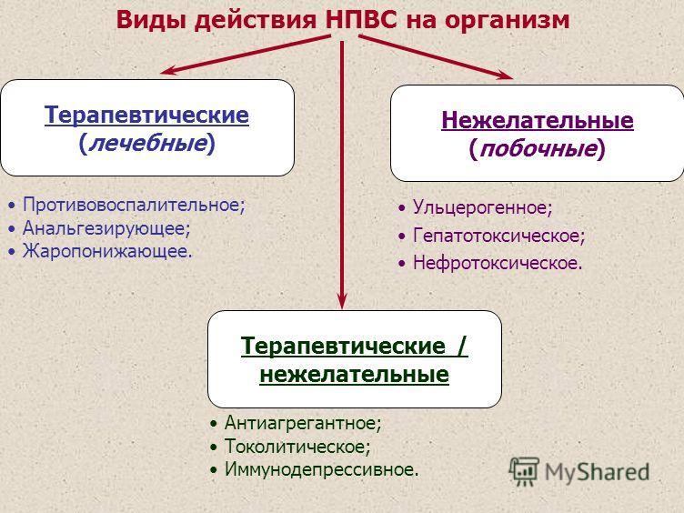Виды действия НПВС на организм Терапевтические (лечебные) Нежелательные (побочные) Терапевтические / нежелательные Противовоспалительное; Анальгезирующее; Жаропонижающее. Антиагрегантное; Токолитическое; Иммунодепрессивное. Ульцерогенное; Гепатотокси