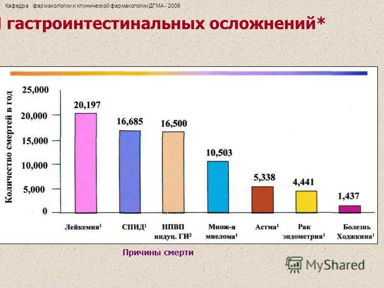 Смертность от индуцированных НПВП гастроинтестинальных осложнений* Причины смерти Кафедра фармакологии и клинической фармакологии ДГМА - 2006
