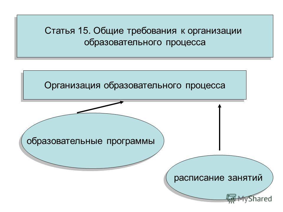 Статья 15. Общие требования к организации образовательного процесса Статья 15. Общие требования к организации образовательного процесса Организация образовательного процесса образовательные программы расписание занятий